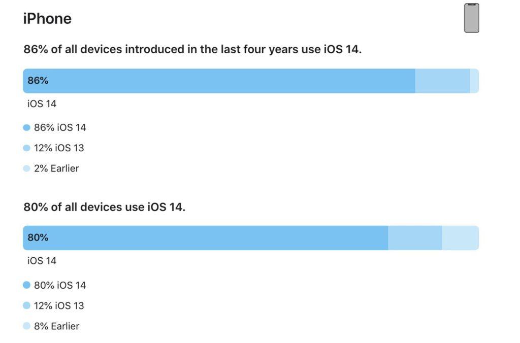 Apple iOS 14 kini digunakan 80% pengguna aktif iPhone 8