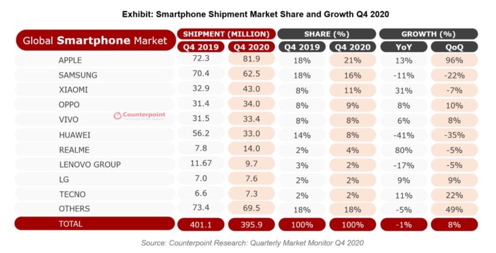 realme kini syarikat telefon pintar ke-7 terbaik dunia - hanya dalam masa 2 tahun selepas ditubuhkan 8