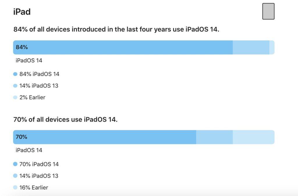Apple iOS 14 kini digunakan 80% pengguna aktif iPhone 9