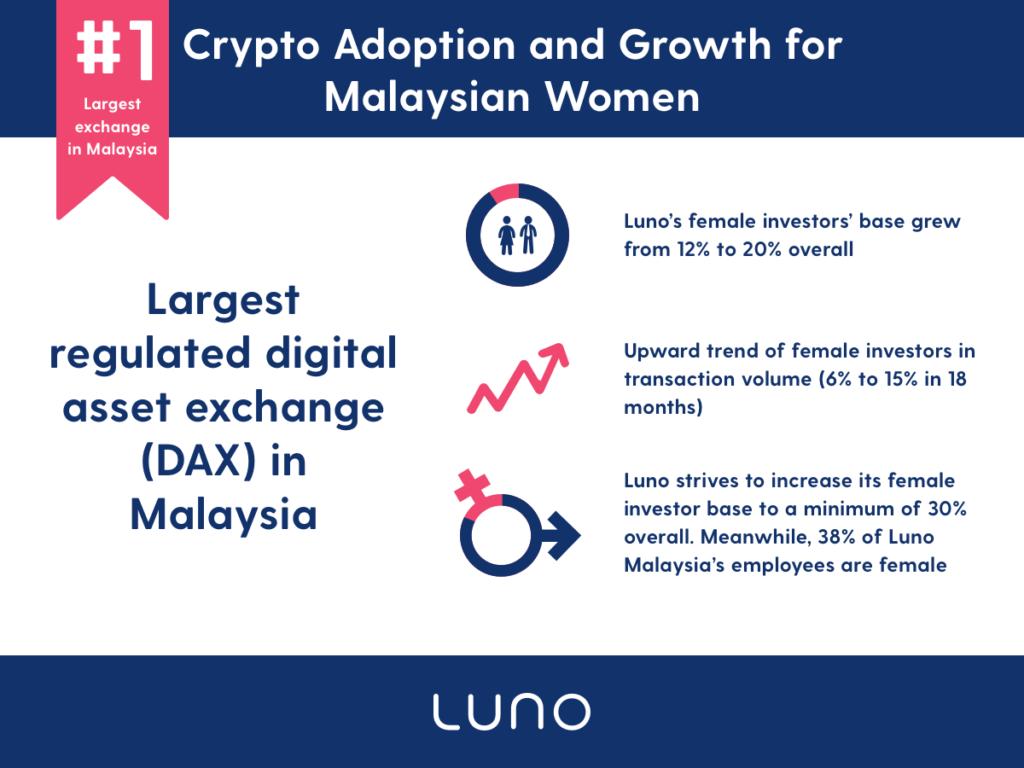 Luno: Pertumbuhan Positif Minat Wanita Malaysia dalam Mata Wang Kripto 5