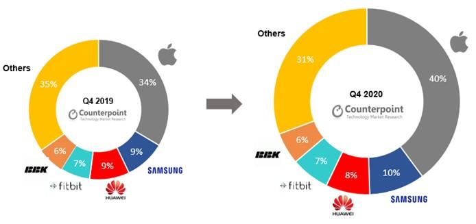 Apple kini mempunyai 40% pegangan pasaran jam pintar global 5