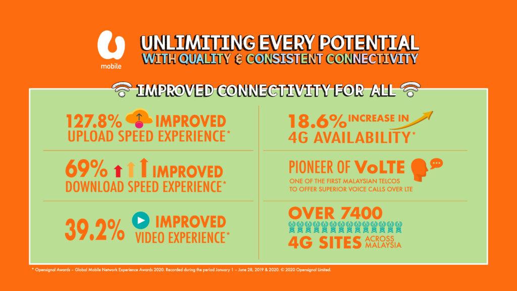 U Mobile di iktiraf sebagai penyedia kualiti rangkaian internet yang paling konsisten di Malaysia oleh Tutela 11