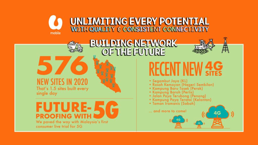 U Mobile di iktiraf sebagai penyedia kualiti rangkaian internet yang paling konsisten di Malaysia oleh Tutela 12