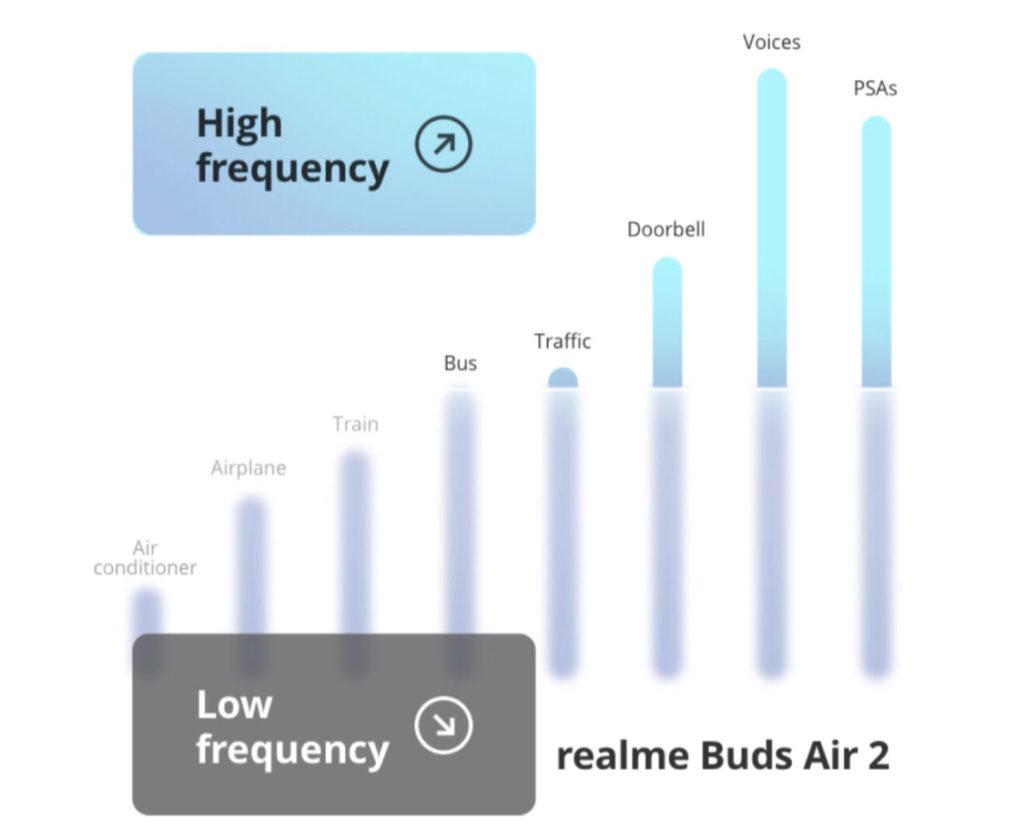 """realme Buds Air 2 Malaysia - TWS Pada Harga RM 199 Dengan Teknologi Active Noise Cancellation (ANC) Yang Dibangunkan Bersama """"The Chainsmokers"""", Dapatkanya pada 3 April ini 21"""