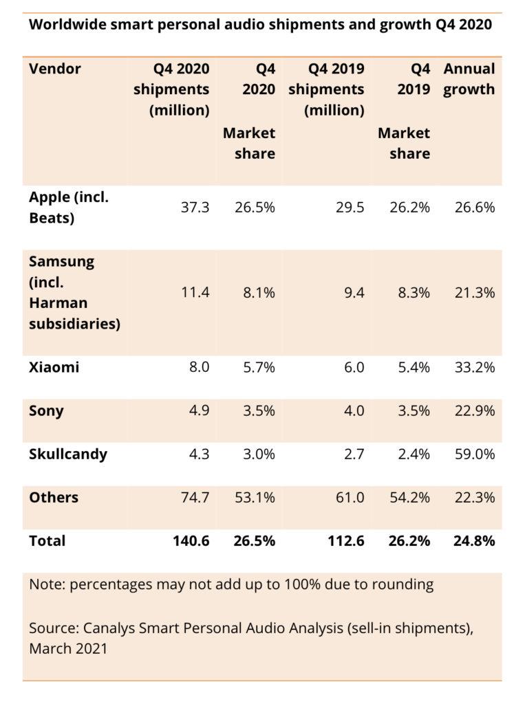 Jualan Peranti Wearable dan TWS Global Meningkat 15% Pada 2020 12