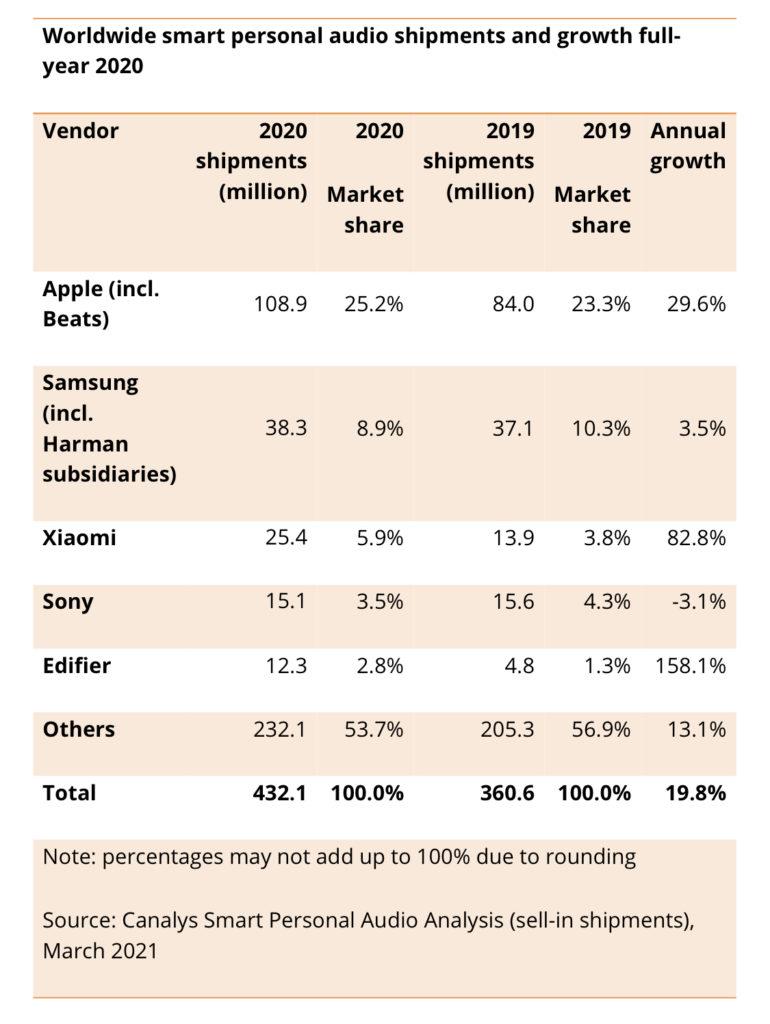 Jualan Peranti Wearable dan TWS Global Meningkat 15% Pada 2020 11