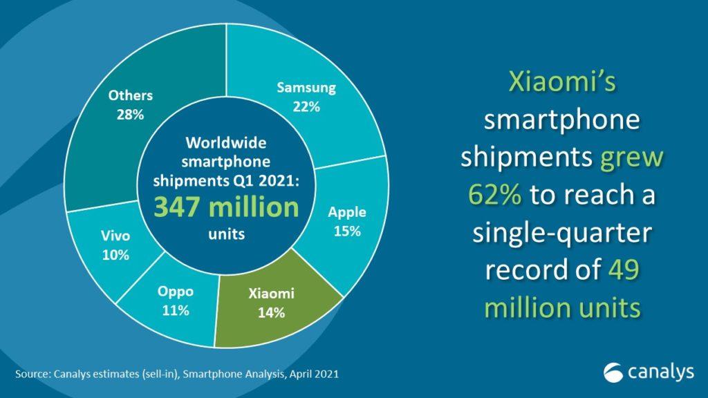 Canalys : 347 juta unit telefon pintar telah dijual pada suku pertama 2021, Samsung kekal No.1 8