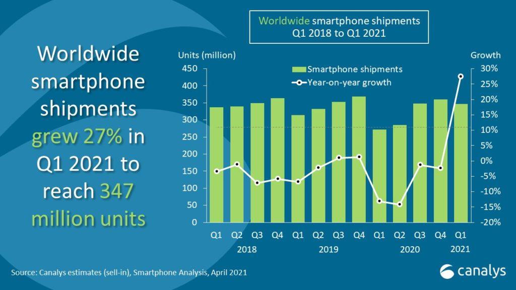 Canalys : 347 juta unit telefon pintar telah dijual pada suku pertama 2021, Samsung kekal No.1 7