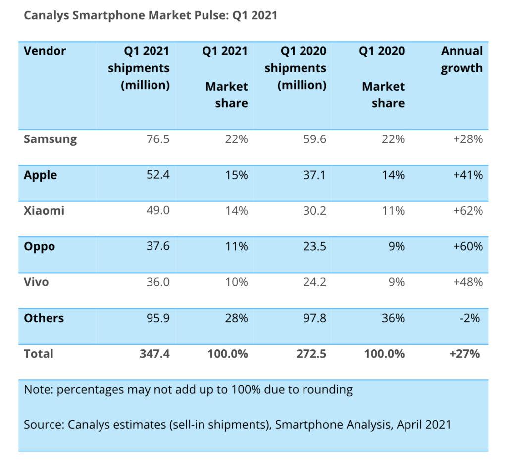 Canalys : 347 juta unit telefon pintar telah dijual pada suku pertama 2021, Samsung kekal No.1 9