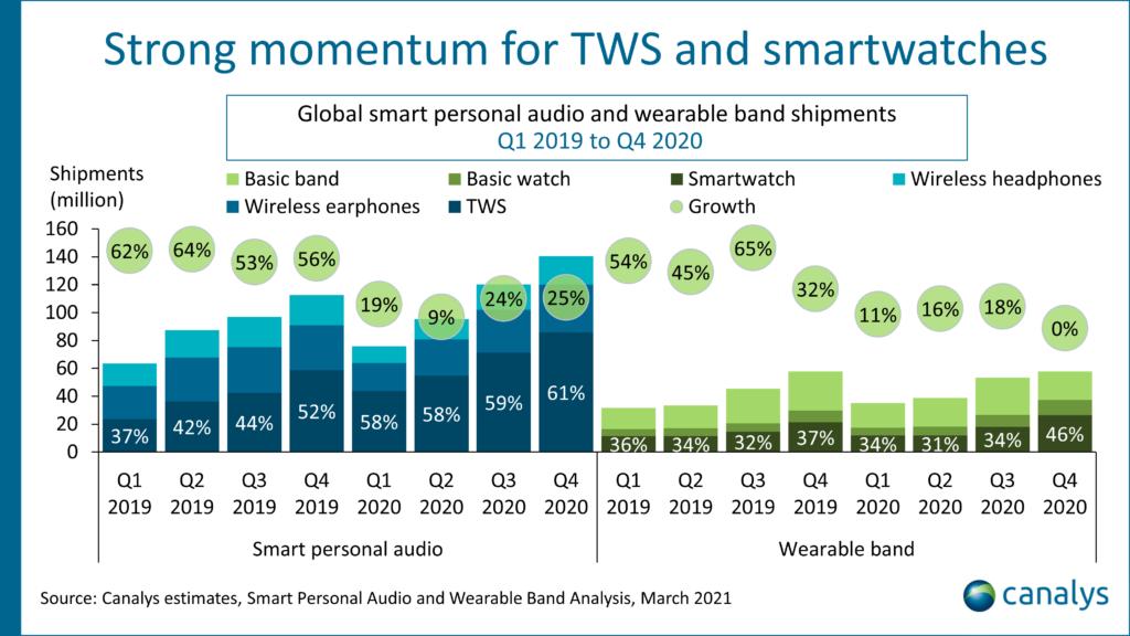 Jualan Peranti Wearable dan TWS Global Meningkat 15% Pada 2020 10