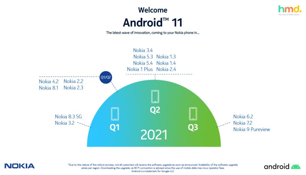 HMD keluarkan pelan kemaskini Android 11 bagi telefon pintar Nokia 3