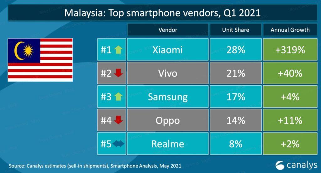 Xiaomi kini merupakan syarikat telefon pintar No.1 di Malaysia 3
