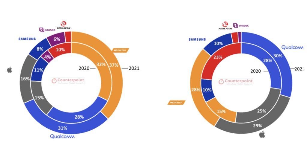 Counterpoint Research : MediaTek akan kekal syarikat pembekal cipset No.1 dunia bagi tahun 2021 7