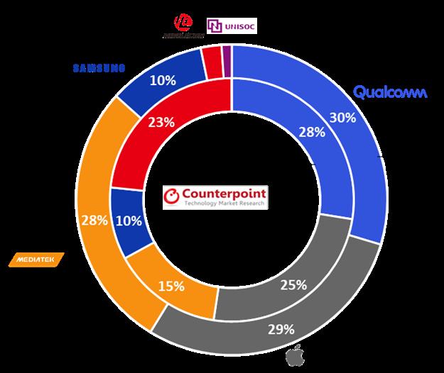 Counterpoint Research : MediaTek akan kekal syarikat pembekal cipset No.1 dunia bagi tahun 2021 9