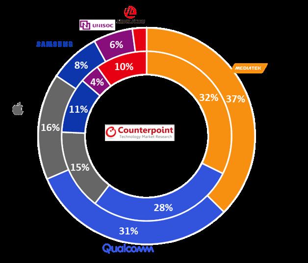 Counterpoint Research : MediaTek akan kekal syarikat pembekal cipset No.1 dunia bagi tahun 2021 8