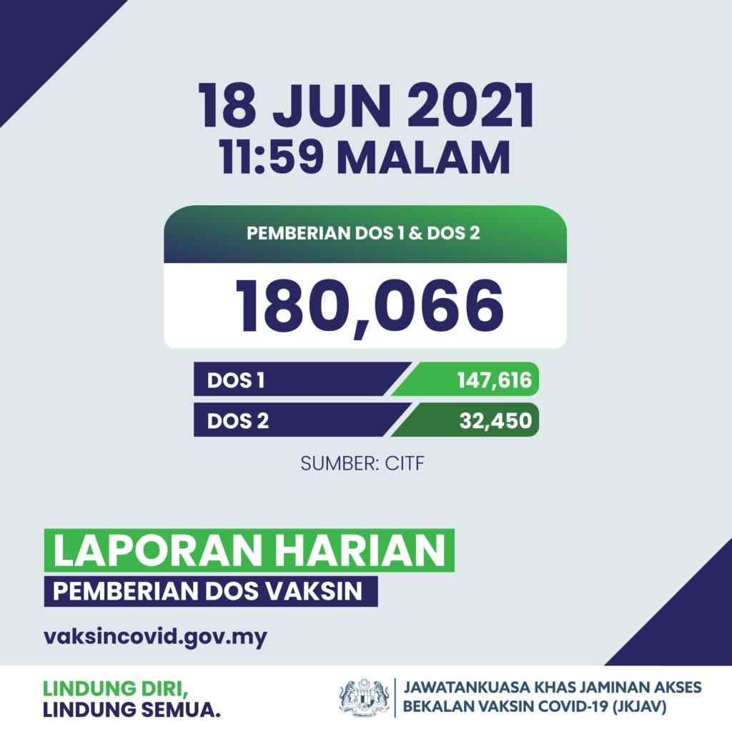 PPV Stadium Bukit Jalil akan dibuka 21 Jun ini dengan kapasiti 10,000 penerima vaksin setiap hari 11