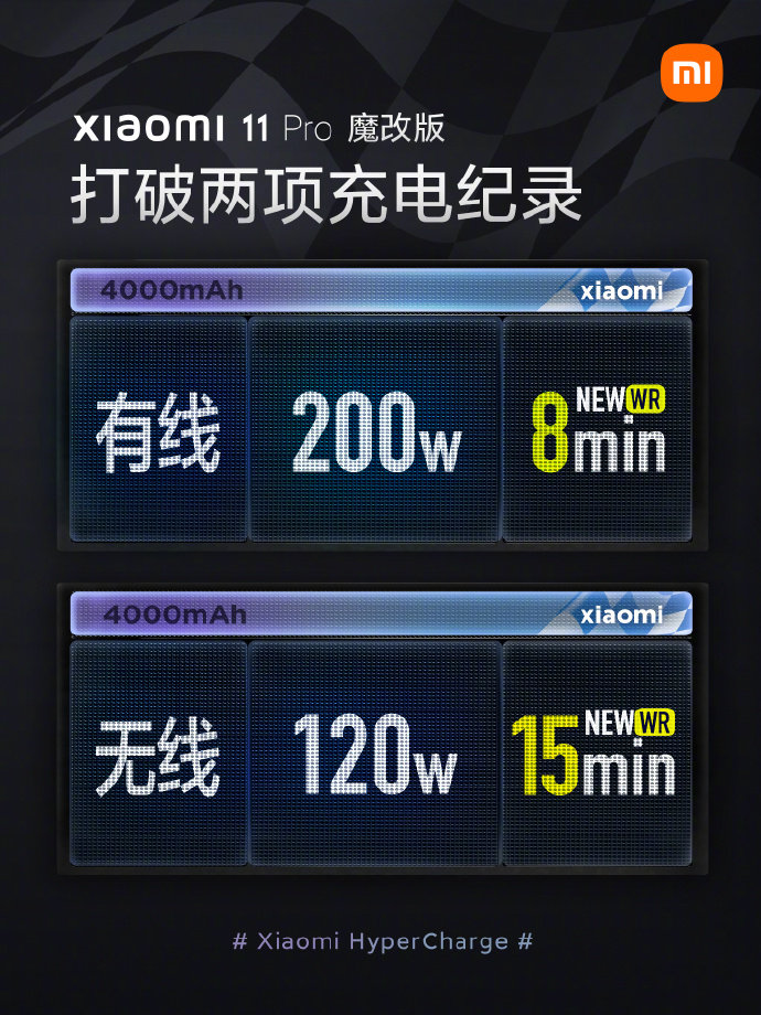 Xiaomi sahkan teknologi pengecasan 200W HyperCharge tidak memberikan kesan kepada jangka hayat bateri 6