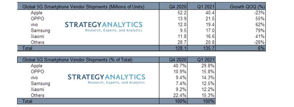 Vivo telah menjual 19 juta unit telefon pintar 5G pada 3 bulan pertama tahun 2021 - syarikat kedua dengan pertumbuhan tertinggi 3