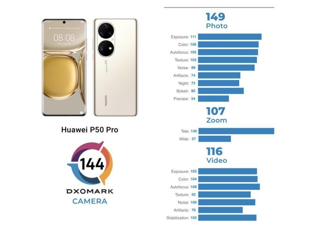 HUAWEI P50 Pro dinobatkan telefon pintar dengan kamera terbaik oleh DxOMark 5