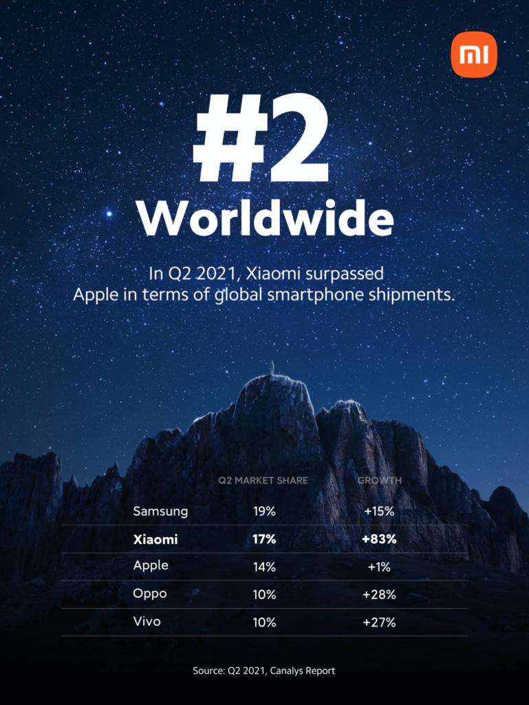 Xiaomi kini merupakan syarikat telefon pintar No.2 global - berjaya mengatasi Apple 3