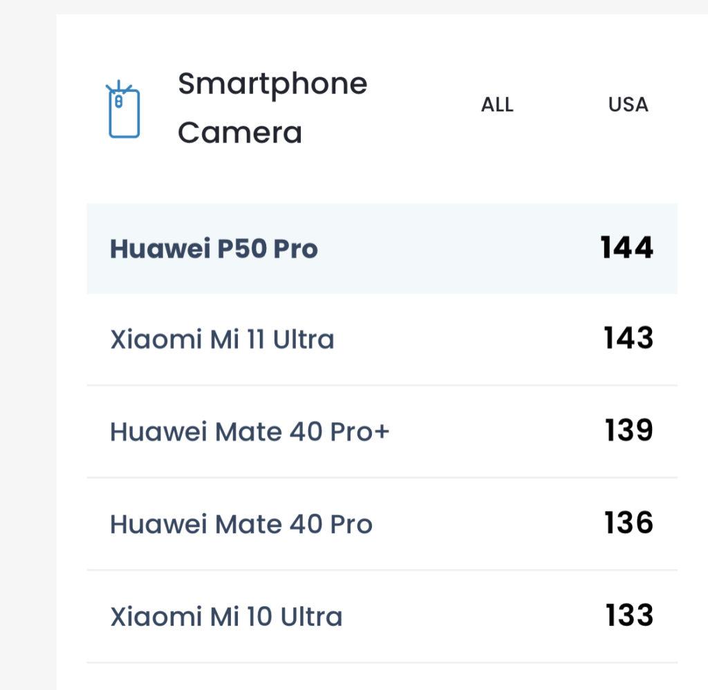 HUAWEI P50 Pro dinobatkan telefon pintar dengan kamera terbaik oleh DxOMark 6