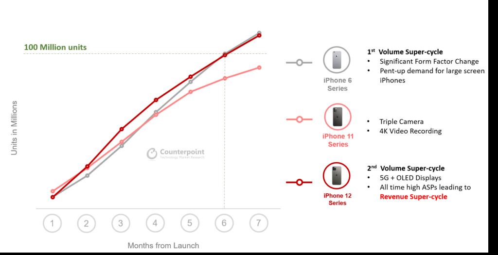 Apple telah menjual 100 juta unit iPhone 12 Series dalam masa 7 bulan - iPhone 12 Pro Max paling popular 6