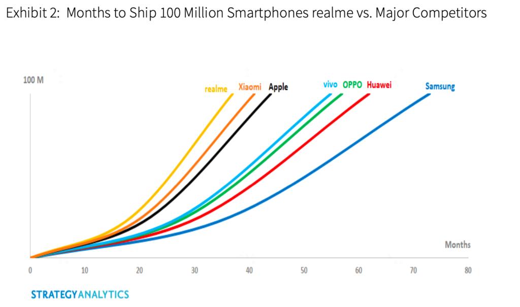 realme kini telah berjaya menjual 100 juta unit telefon pintar - syarikat terpantas untuk mencapai jumlah ini 6