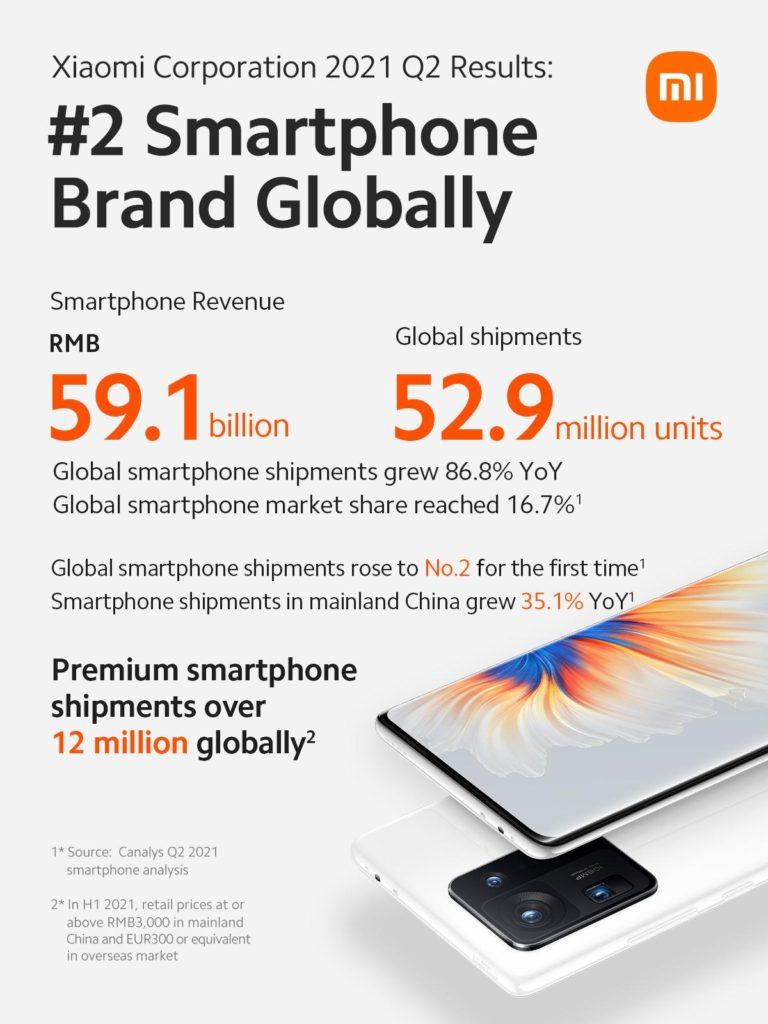 Xiaomi kini merupakan syarikat No.1 di 22 pasaran - kekal syarikat telefon pintar No.2 dunia 3