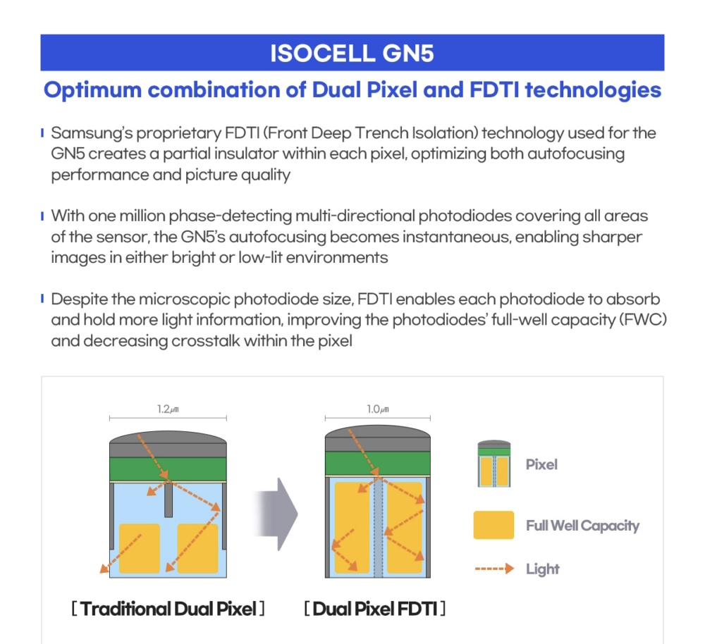 Samsung telah melancarkan sensor 200MP ISOCELL HP1 dan 50MP ISOCELL GN5 15