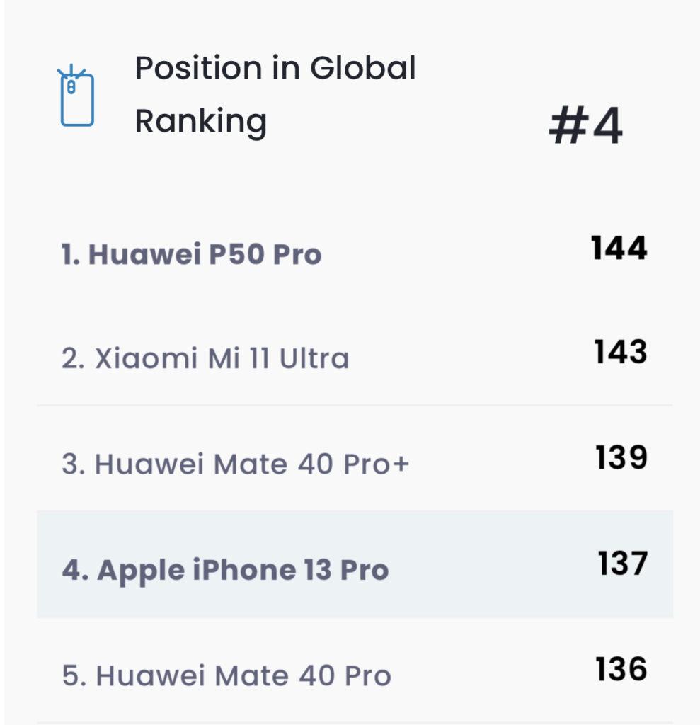 Apple iPhone 13 Pro menduduki tempat ke-4 ujian kamera DxOMark dengan 137 mata 9