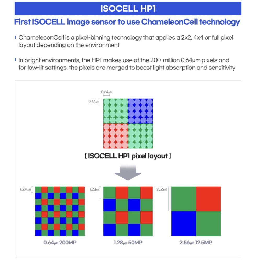 Samsung telah melancarkan sensor 200MP ISOCELL HP1 dan 50MP ISOCELL GN5 13
