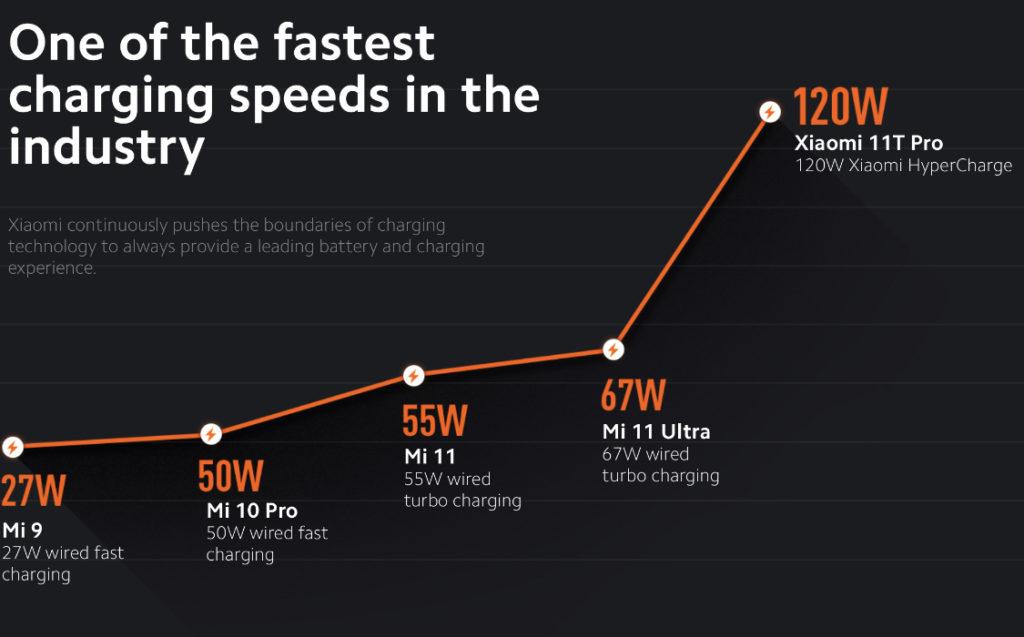 ULASAN : Xiaomi 11T Pro - Telefon Pintar Flagship Dengan Harga Mesra Poket 40